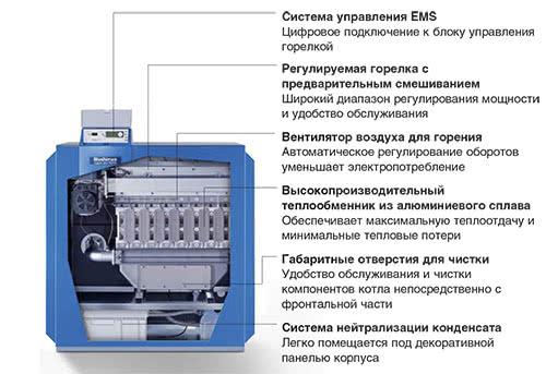 Напольные газовые конденсационные котлы Logano plus GB312
