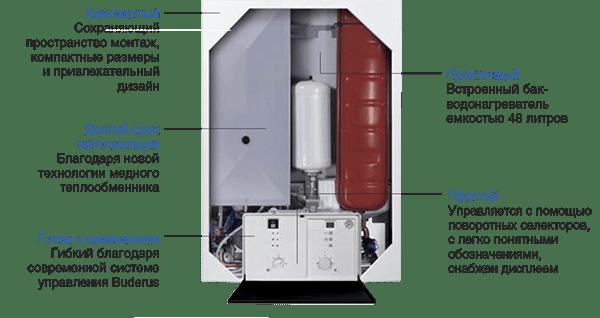 Для различных областей применения Buderus производит котлы Logamax U052 T/U054 T двух модификаций: с естественной тягой (или открытой топкой), и с принудительным удалением продуктов сгорания (или с закрытой топкой).