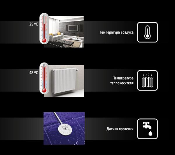 Что контролирует TEPLOCOM GSM
