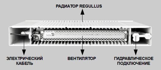Конструкция радиаторов РЕГУЛУС-систем СОЛЛАРИУС Vent