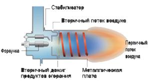 2. Турбоциклонная газовая / жидкотопливная горелка